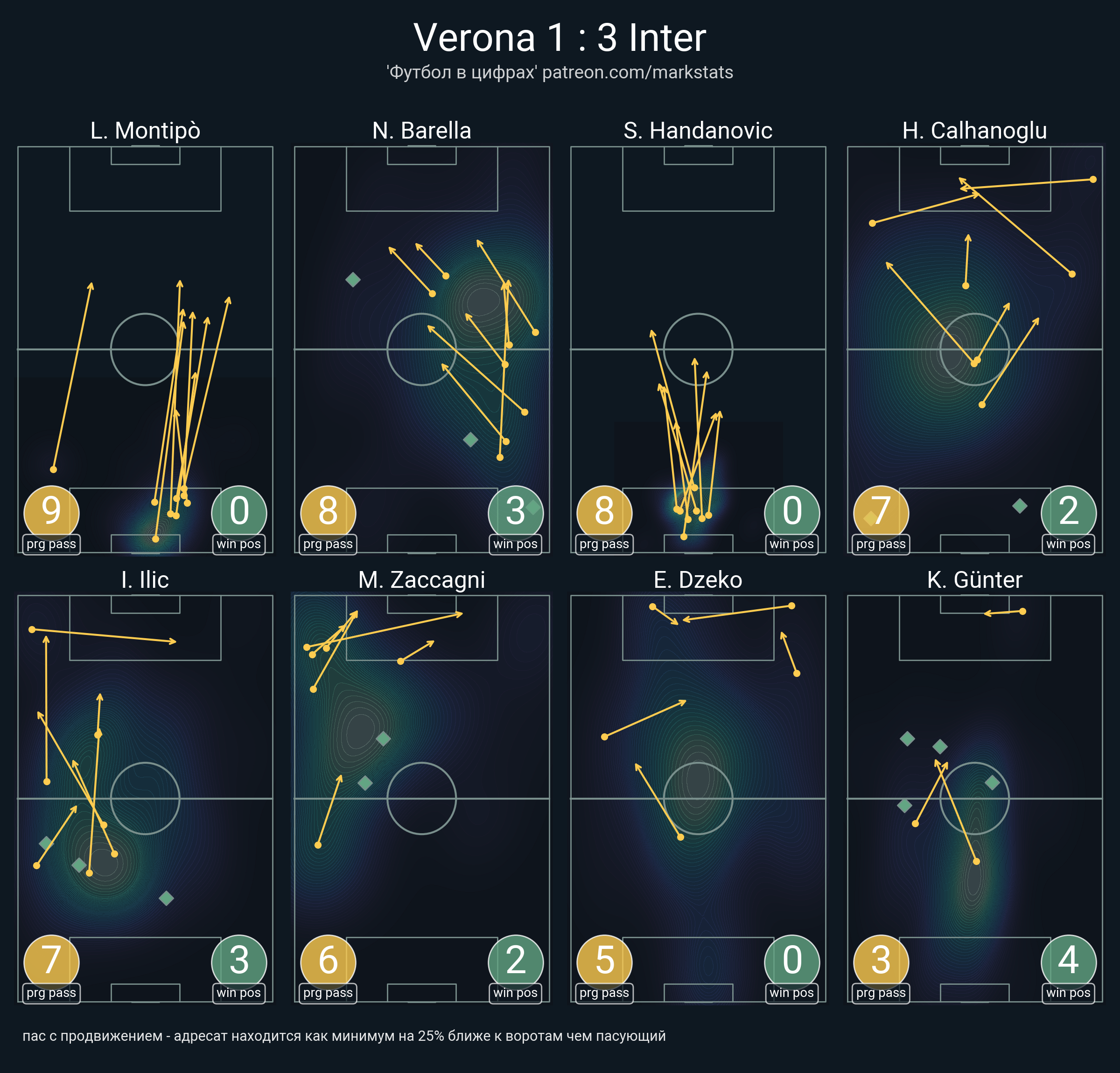 Начало сезона: Интер