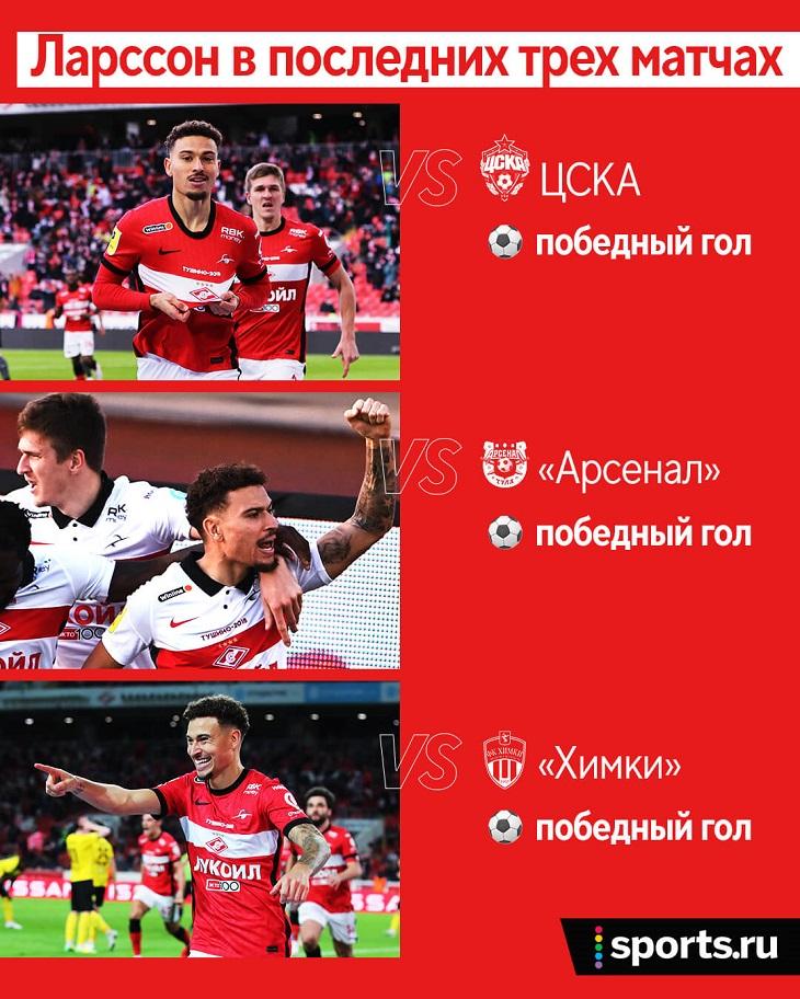 Ларссон ведет «Спартак» в ЛЧ: три победных подряд, всего – 15 голов (больше только у Азмуна и Дзюбы)