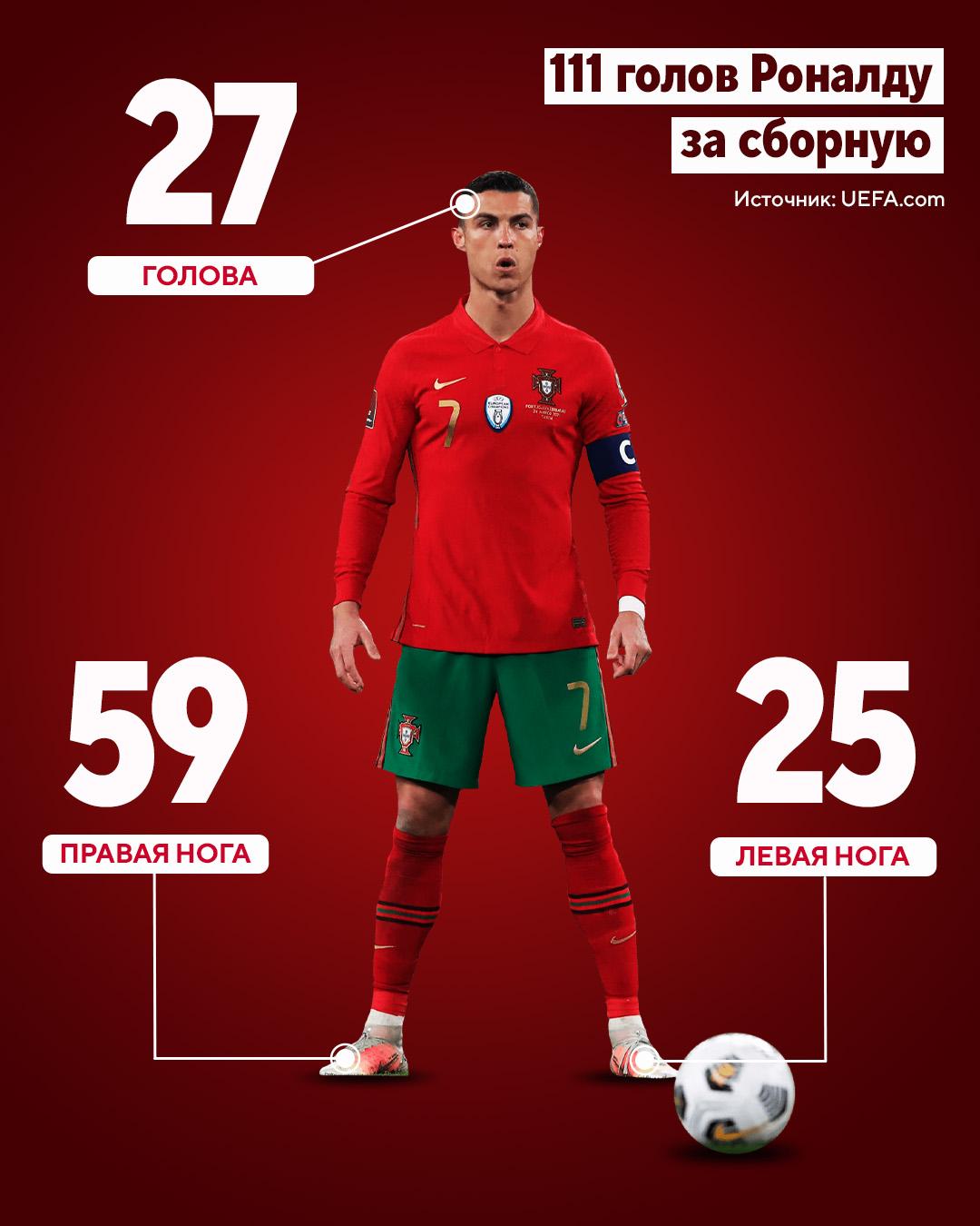 Рекорд Роналду в цифрах: забил 45 странам (России – 3, Англии – 0), чаще всего – в квалификациях к ЧМ, с пенальти – всего 12%