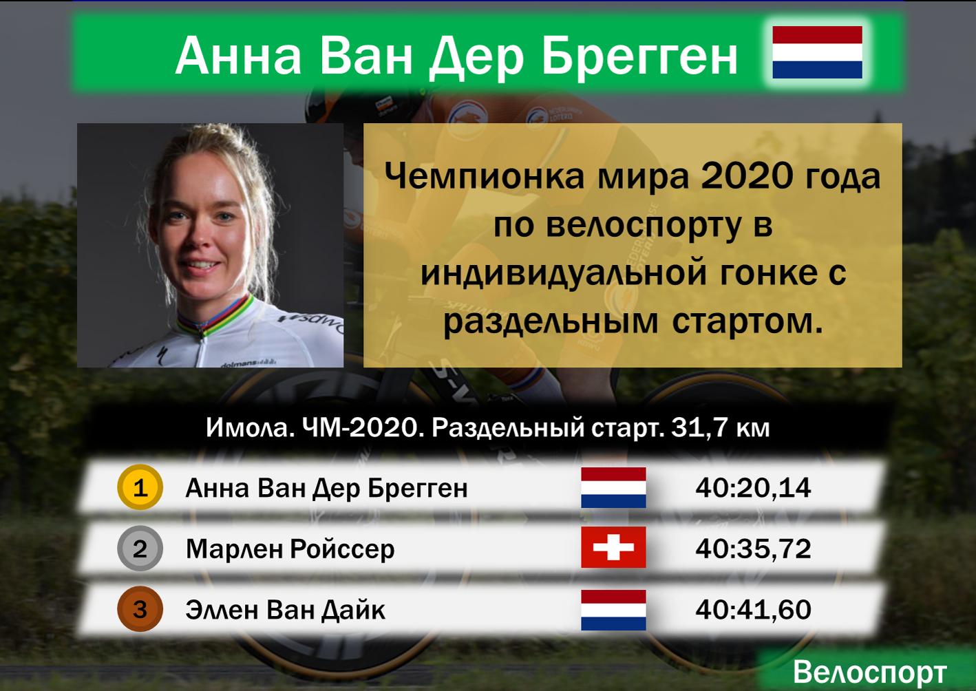 Анна Ван Дер Брегген