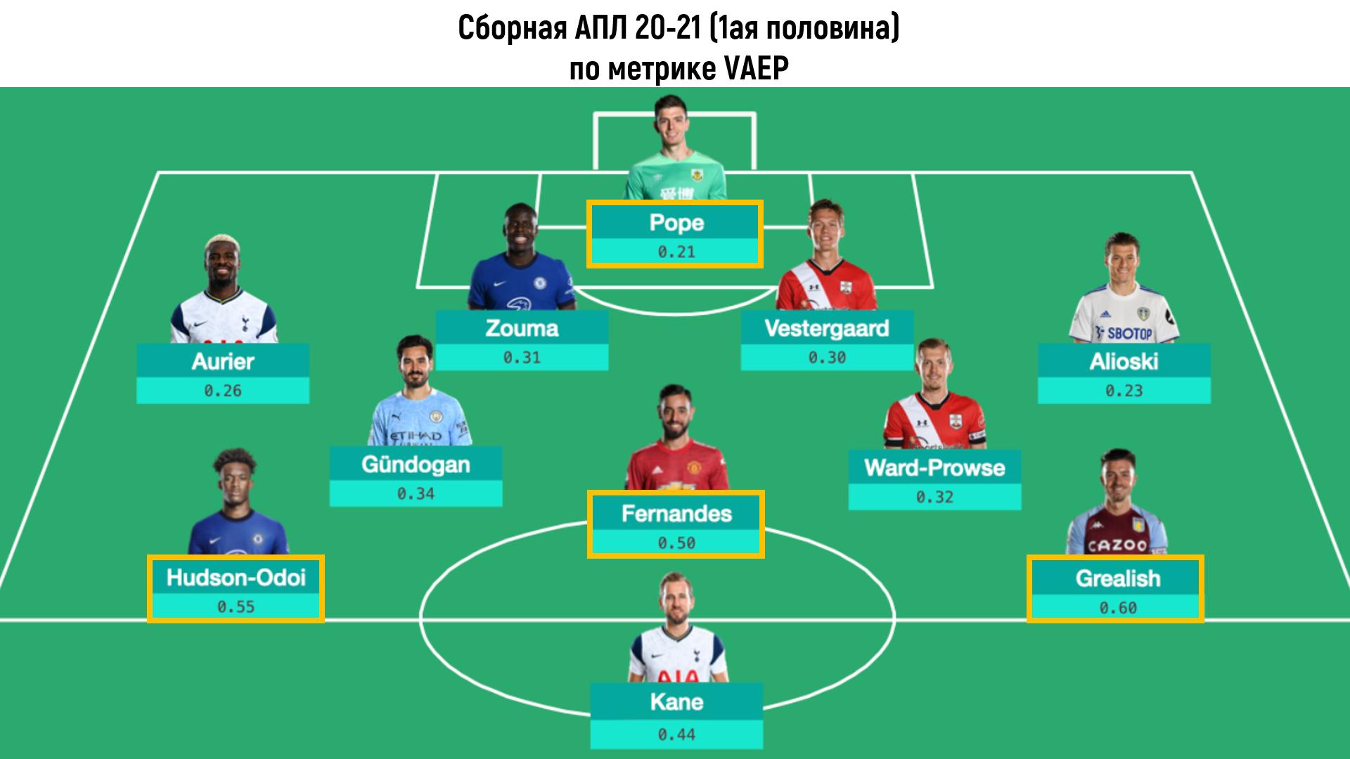 Лучшие игроки АПЛ первой половины сезона 2020-21 по метрикам VAEP и xT