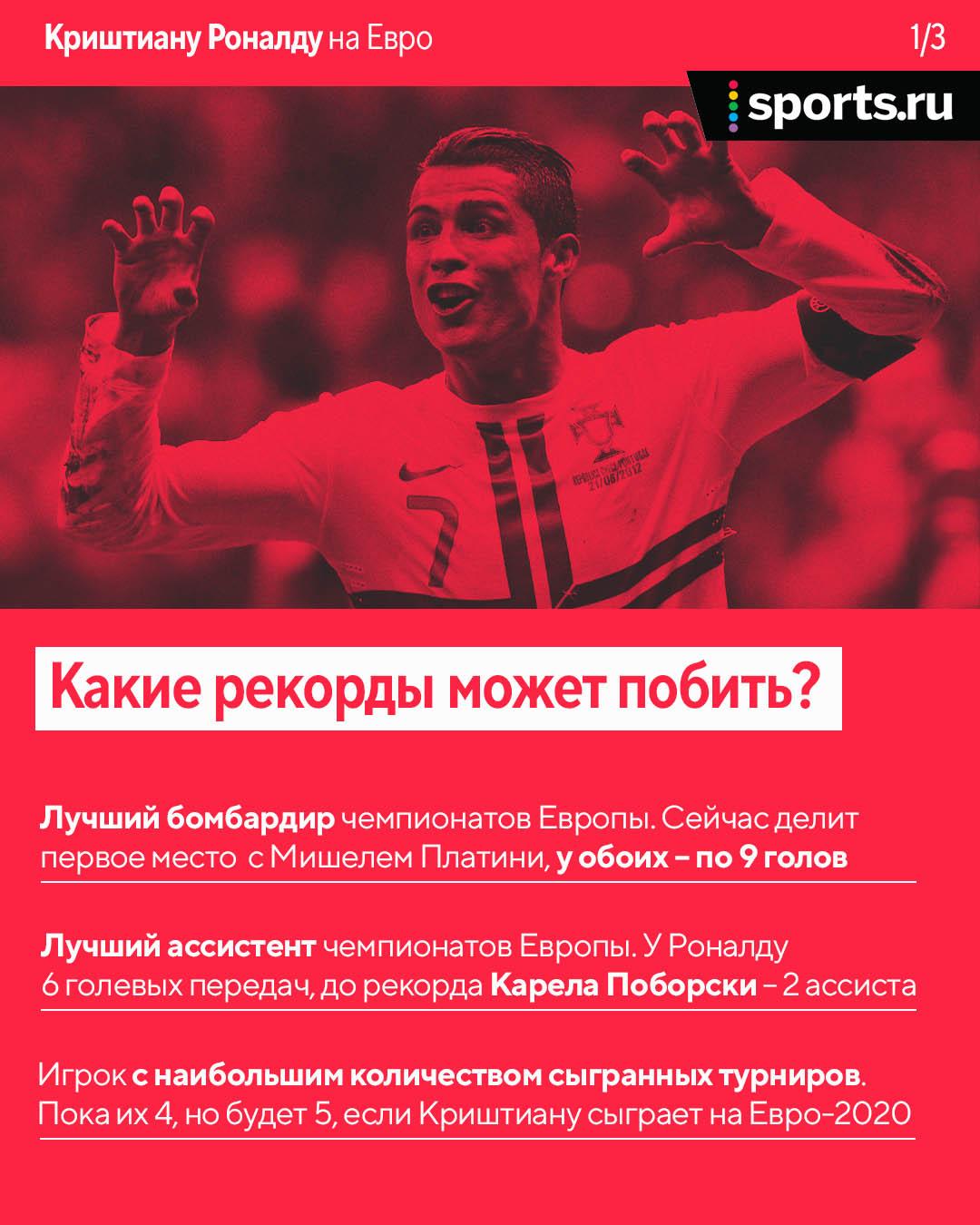 Рекорды, которые может побить Роналду на этом Евро: голы, передачи и третий финал