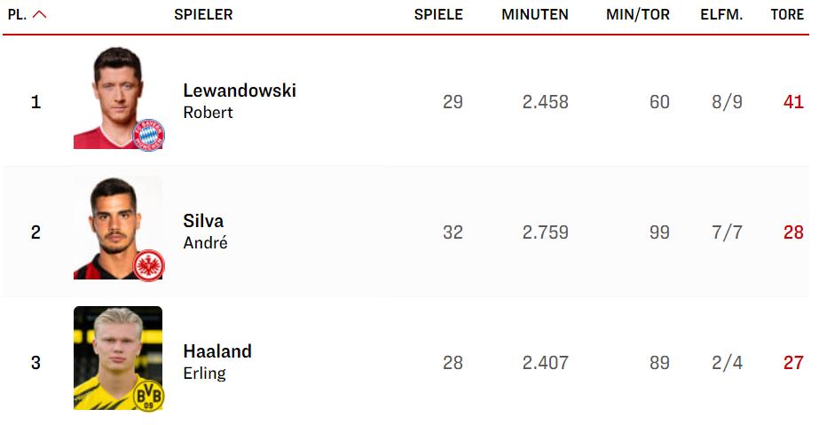 Рекорд Левандовски, вылет «Вердера», «Унион» – в еврокубках. Обзор 34-го тура Бундеслиги